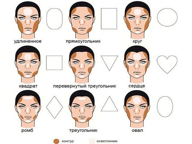 gezichtscorrectie in vorm